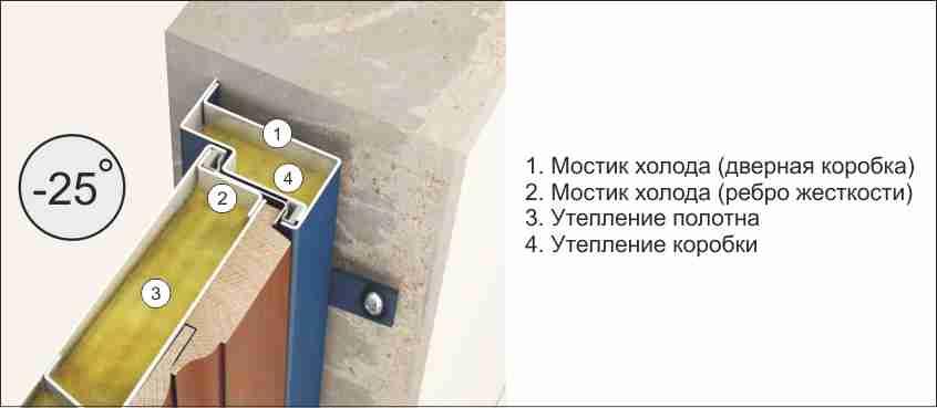 Мостики холода в металлической двери