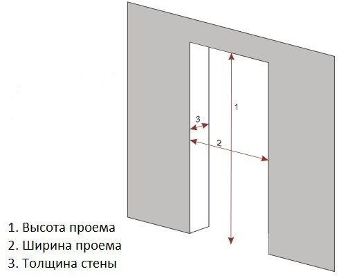 Замеряем дверной проём