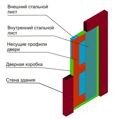 Дверь металлическая в баню