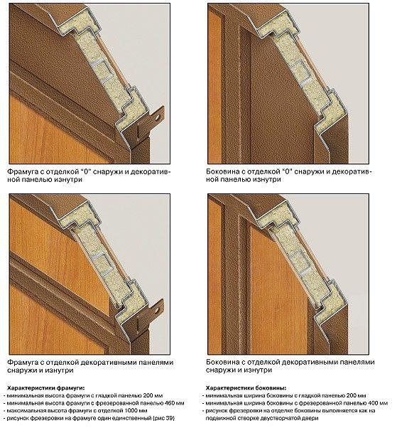 Фрамуги входных дверей в разрезе