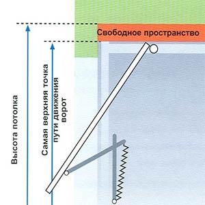 Принцип работы подъемных ворот