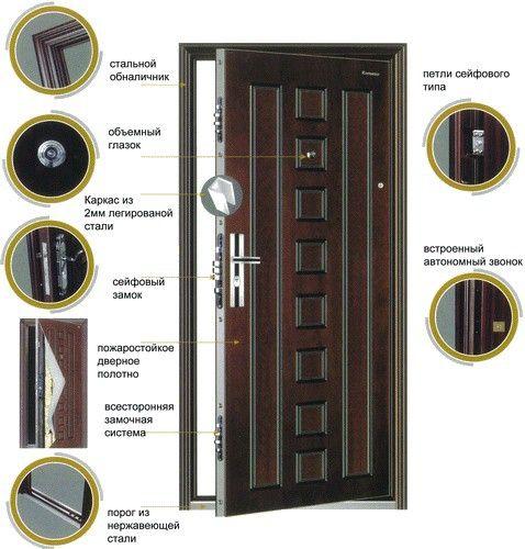 как крепить входные двери