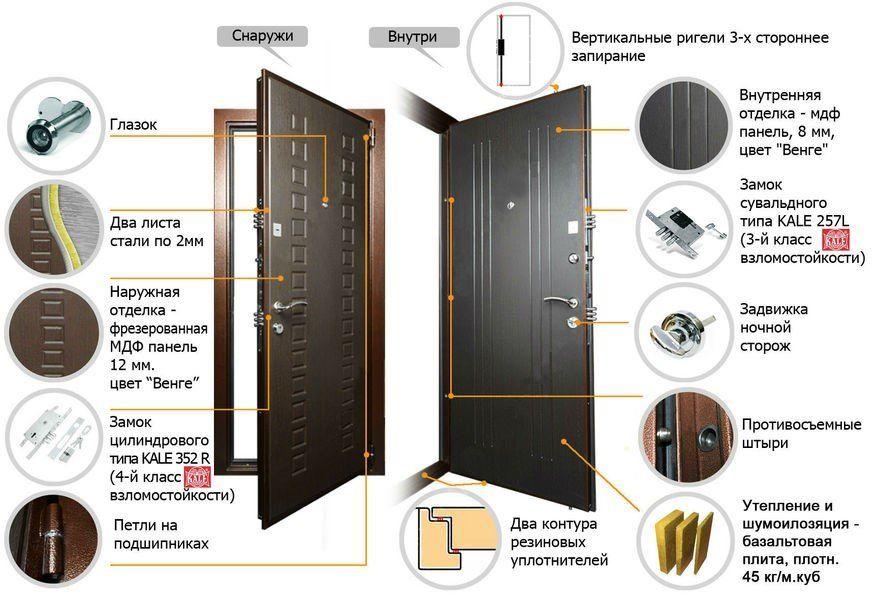 Как выбрать двери сейф