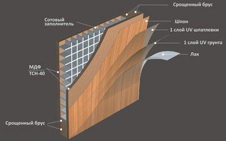 Структура шпонированой двери