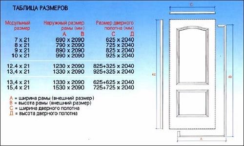 размеры межкомнатных дверей как проводить замеры