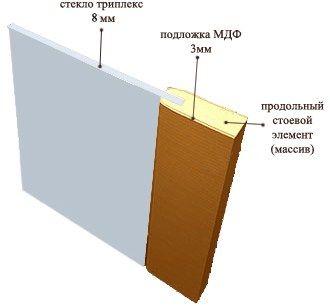 конструкции дверей межкомнатных