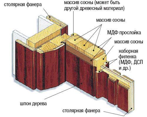 конструкция двери межкомнатной
