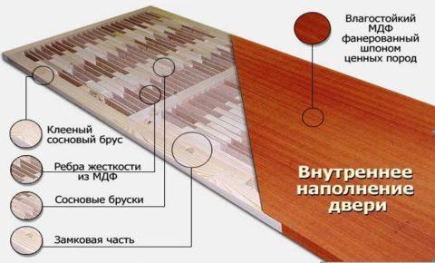 Конструкция дверного полотна, облицованного МДФ