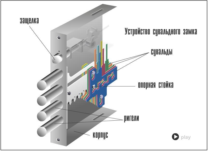 Конструкция и устройство дверных замков сувальдных