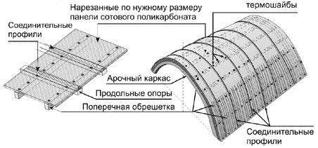 крыльцо из поликарбоната
