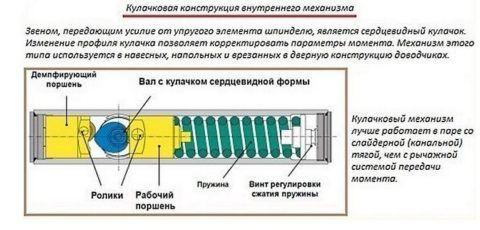 На схеме показаны все особенности механического варианта
