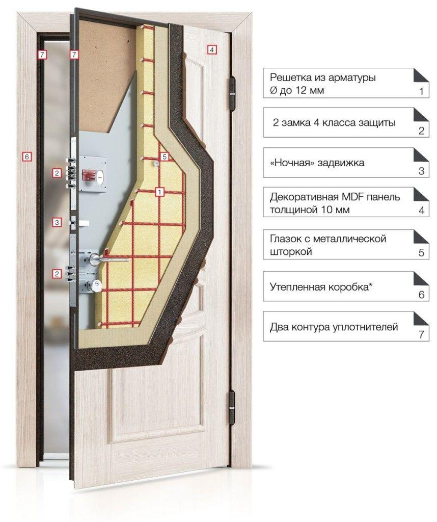 Один из конструкционных вариантов металлических дверей