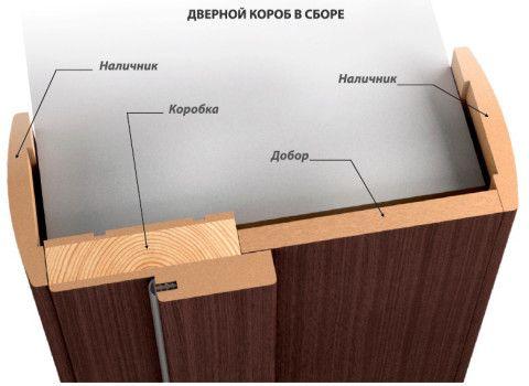 Оформление коробки проема