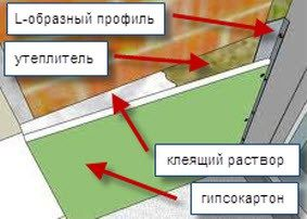 Схема бескаркасного способа
