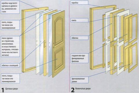 Отличие конструкции щитовых дверей от филенчатых