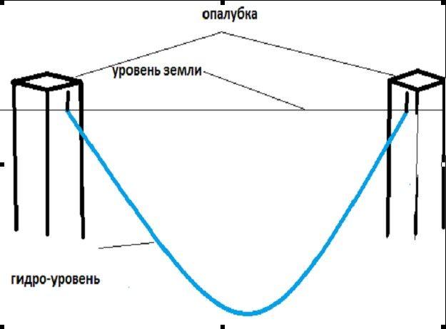 Отметки гидроуровня