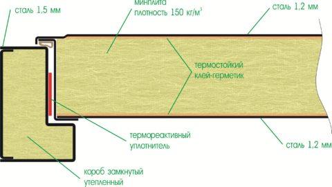 Под слоем МДФ также находится стальной лист