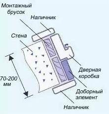Рисунок 9. Комплектация коробки доборным элементом.