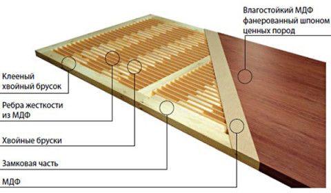 Схема конструкции мазонитового межкомнатного полотна