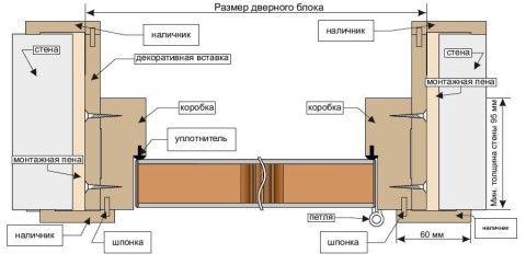 Схема монтажа доборов в проеме дверей