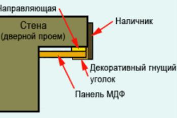 Схема монтажа откоса