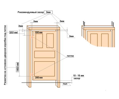 Схема навешивания петель на коробку и полотно