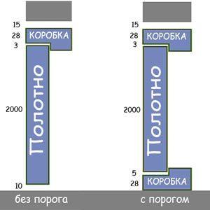 Схема определения высоты проема