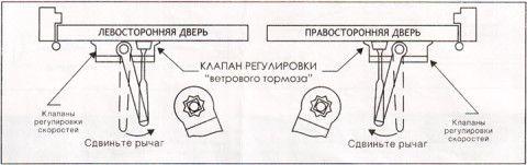 Схема открывания дверей