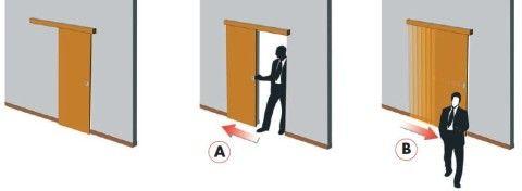 Схема перемещения полотна раздвижной двери
