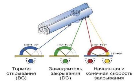 Схема регулировки скорости закрывания двери