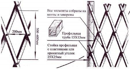 Схема сборки раздвижной решетки