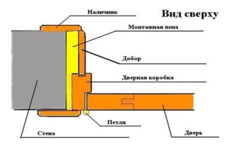 Схема установки добора дверного обрезного типа — вид сверху