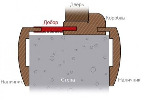 Схема установки доборного элемента