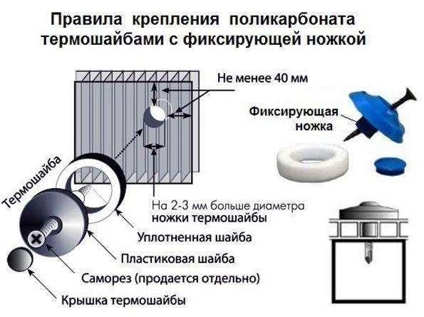 Схема установки термошайбы на поликарбонат