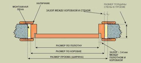 Схема устройства двери