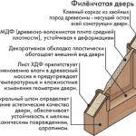 Схема устройства филенчатого полотна
