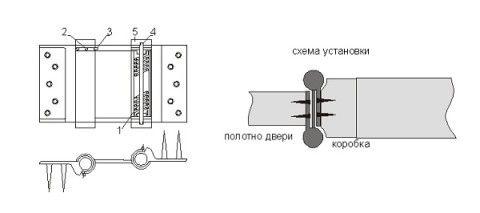 Схема устройства навеса