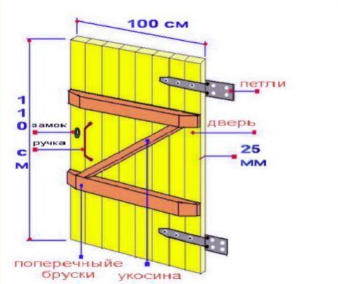 Схема устройства щитовой конструкции