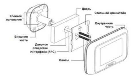 Схема устройства видеоглазка