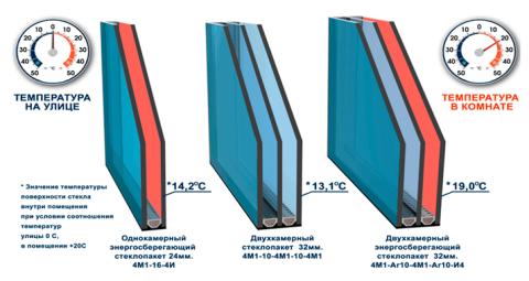 Сравнение энергоэффективности одинарных и двойных стеклопакетов с энергосберегающими стеклами и без них
