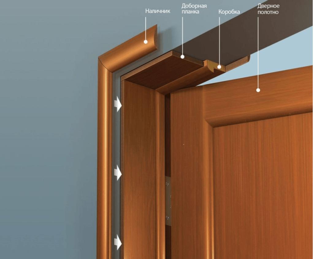 Структура дверного блока из дерева