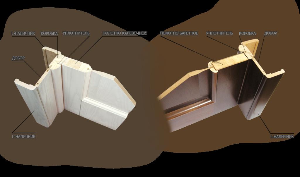 Структура филёнчатой комнатной двери