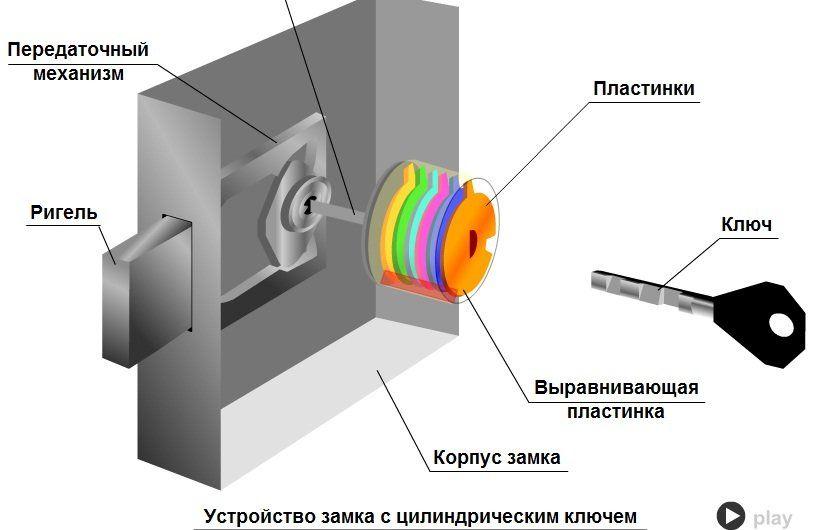 Устройство дискового дверного замка