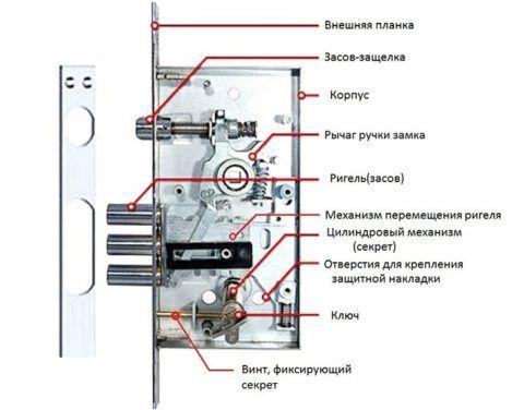 Устройство дверных замков с защелкой может быть разным, цилиндровый вариант достаточно сложен
