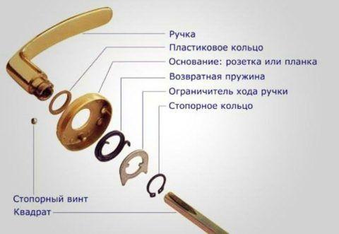 Устройство нажимной ручки