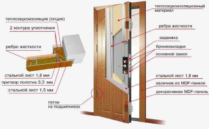 утеплить металлическую входную дверь