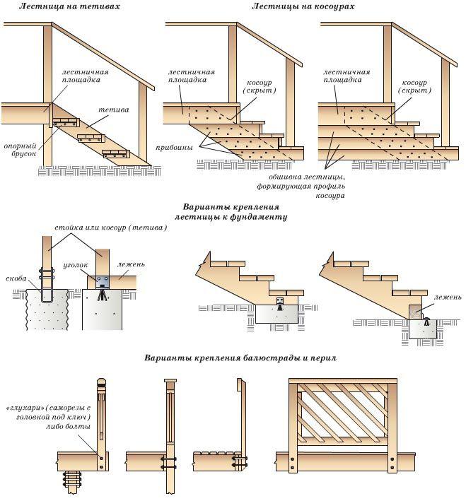 Варианты крепления лестницы