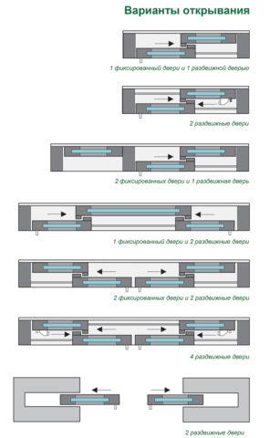 Варианты устройства сдвижных перегородок