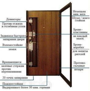 Схема устройства бронированной двери