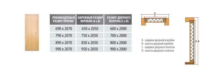 Стандартные и нестандартные размеры межкомнатных дверей Какие бывают? Как измерить?